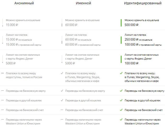 Варианты статусов в Яндекс Деньги